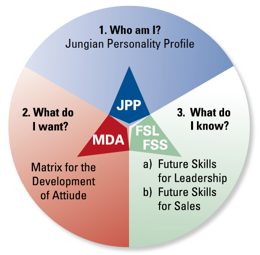 leadership potential profile Our leadership potential assessments draw on people analytics principles to identify those most building statistically-driven success profiles isn't perfect, but these algorithmic models lead to.