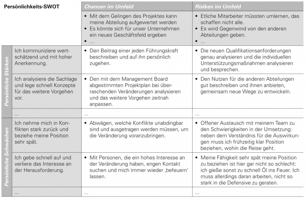 Tabelle Persönlichkeits-SWOT flow consulting