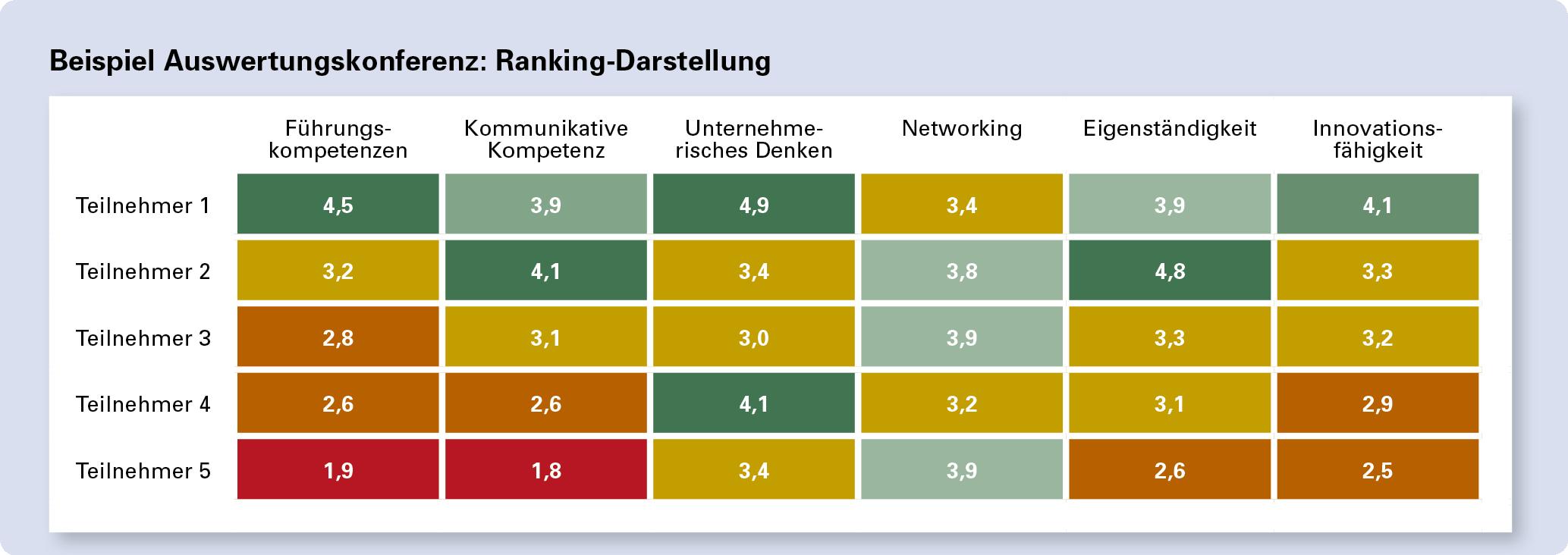 Assessment Center Ranking