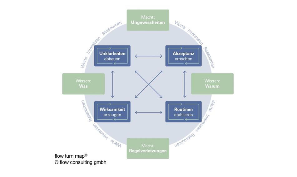 Flow turn map - Unklarheiten abbauen - Akzeptanz erreichen - Wirksamkeit erzeugen - Routinen etablieren