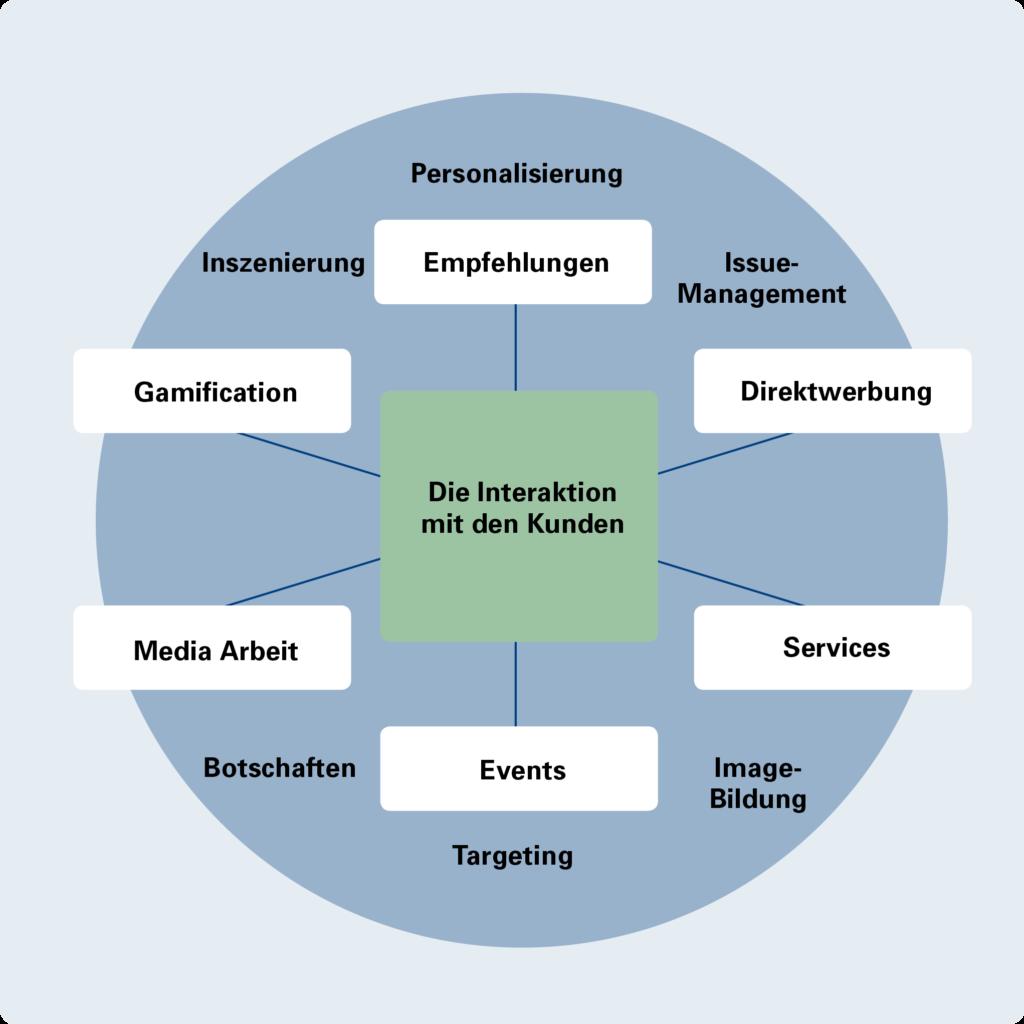 Marketingkampagne - die Interaktion mit den Kunden