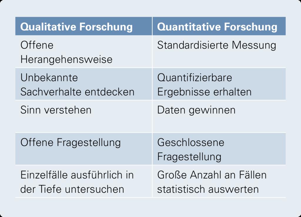 Blended research qualitative und quantitative Forschung