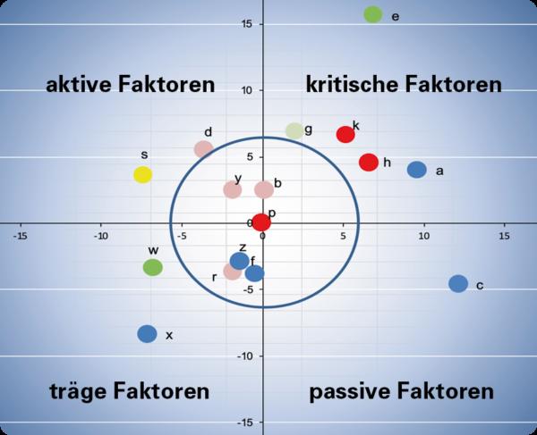 Cross Impact Analyse