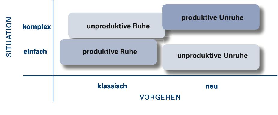 produktive Unruhe