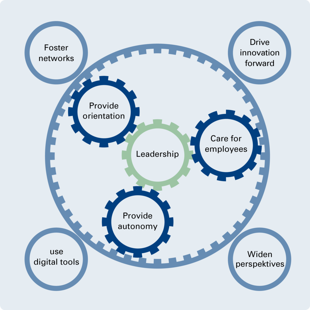 digital leadership competencies
