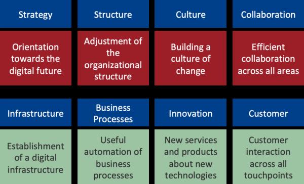 fields of action in digitalization