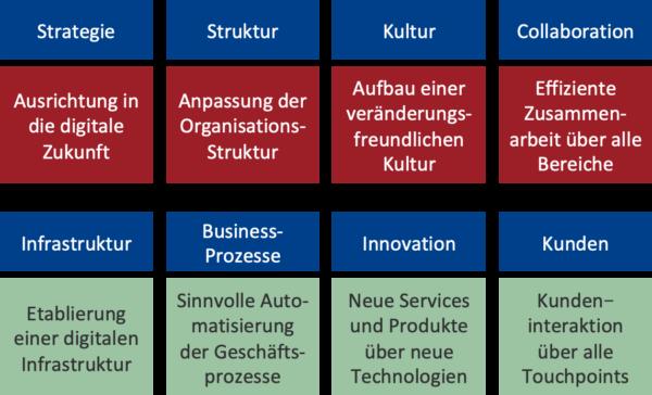 Handlungsfelder in der Digitalisierung Change Management