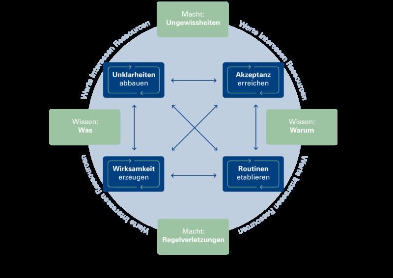 flow turn map Unklarheiten abbauen, Akzeptanz erreichen, Wirksamkeit erzeugen, Routinen etablieren