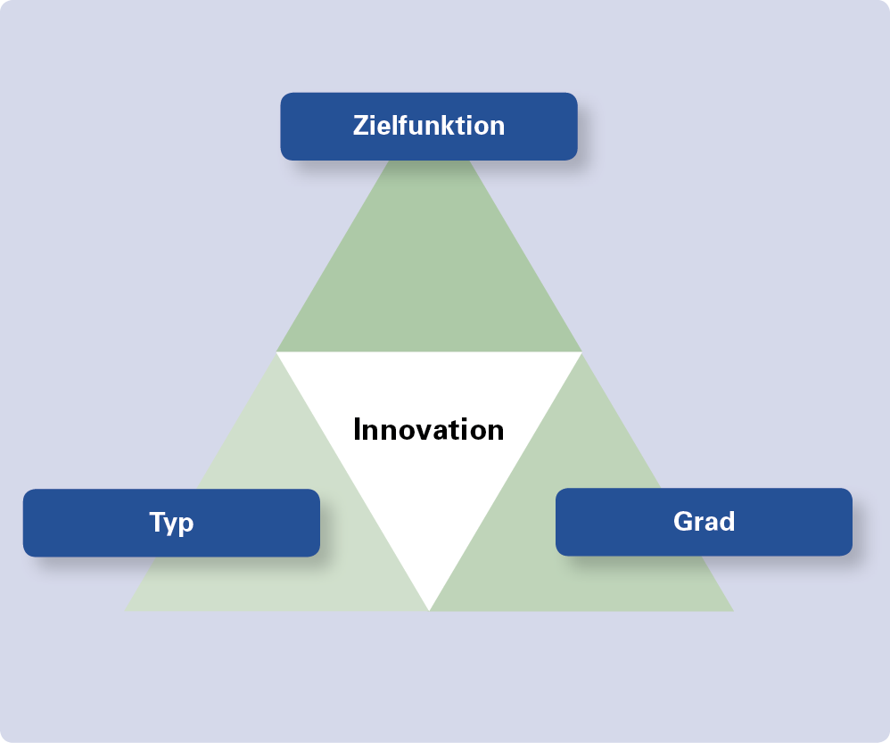 Dimensionen von Innovation