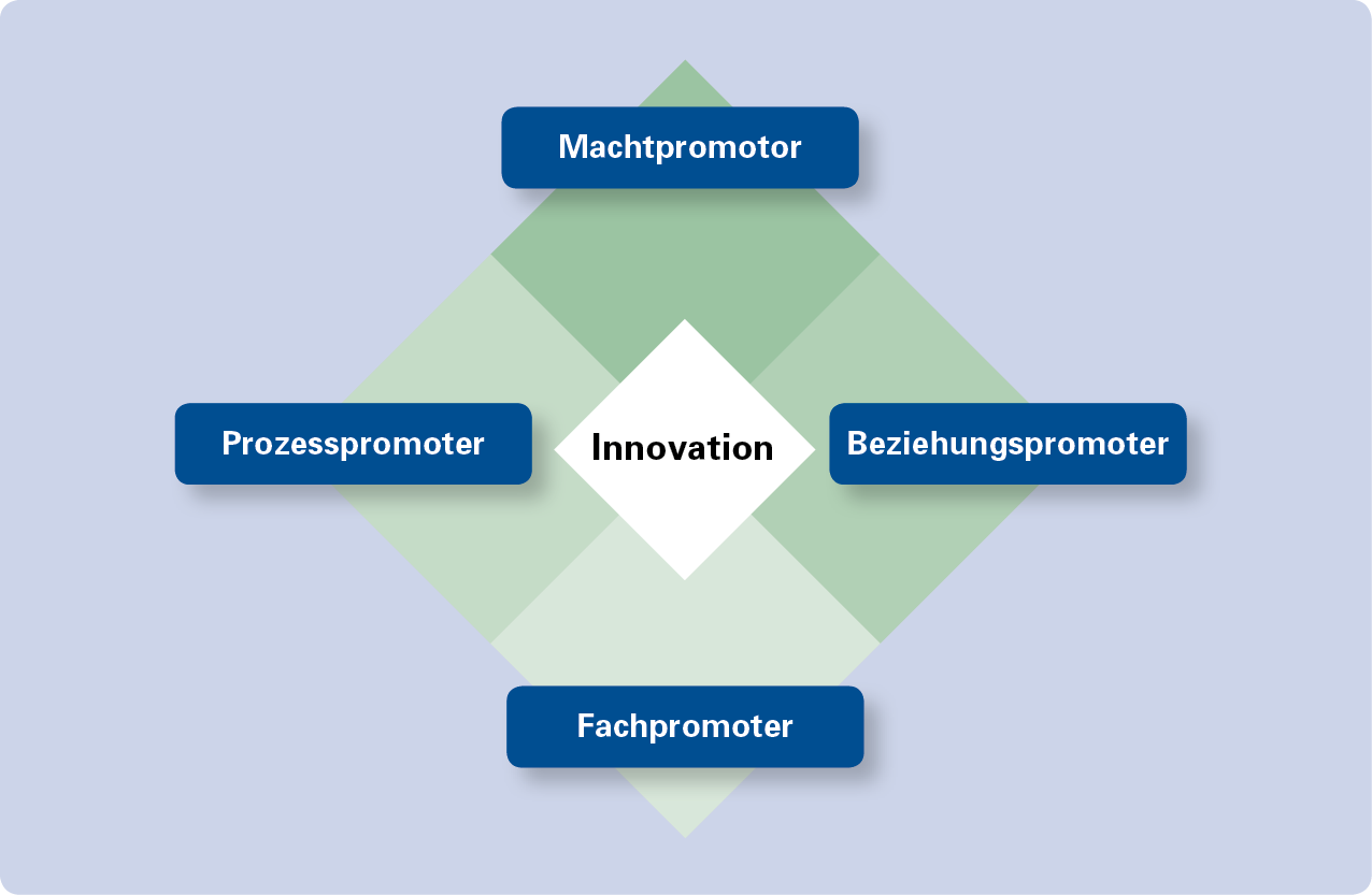 Promotoren in Innovation