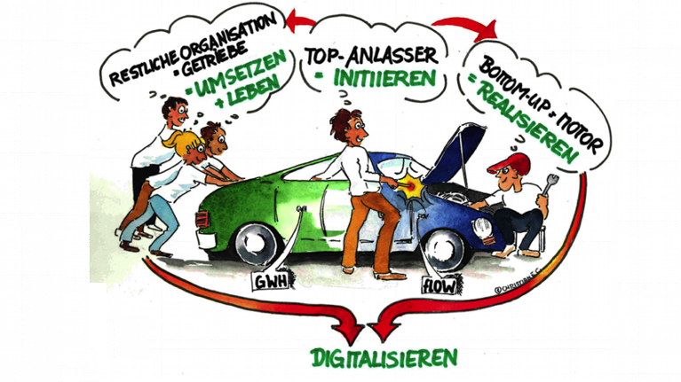 GWH digital innovation tank