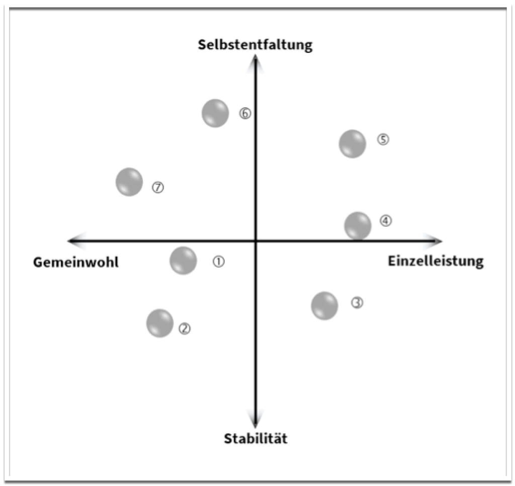 Wertematrix zur digitalen Transformation