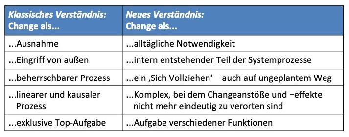 Klassisches und neues Verständnis von Change