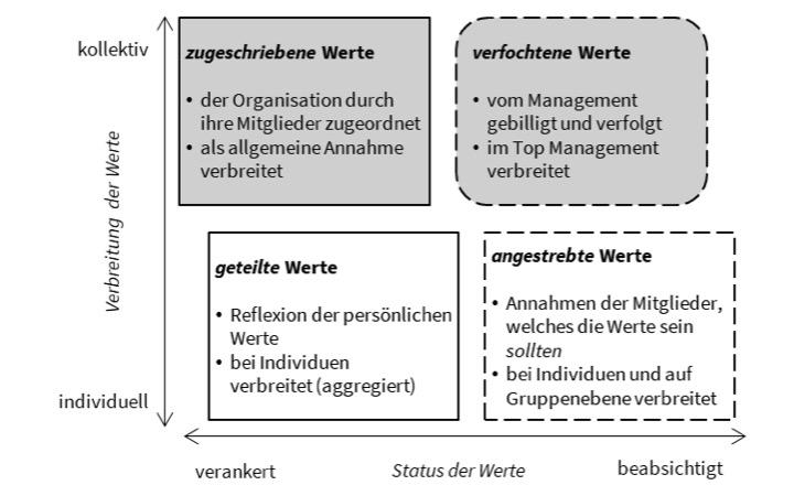 4 Formen von Organisationswerten